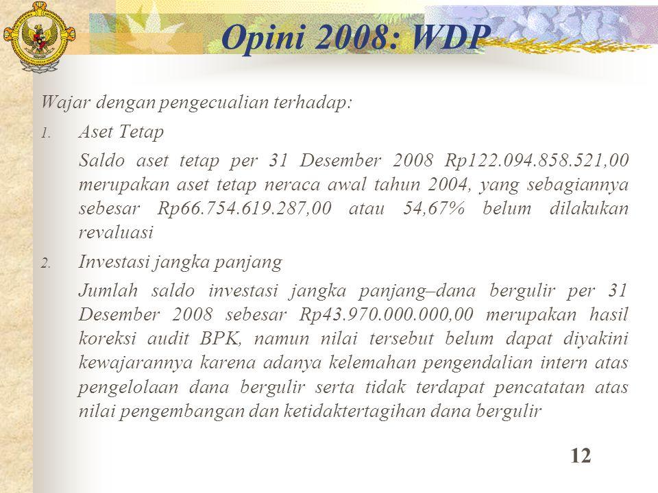 Opini 2008: WDP Wajar dengan pengecualian terhadap: 1. Aset Tetap Saldo aset tetap per 31 Desember 2008 Rp122.094.858.521,00 merupakan aset tetap nera