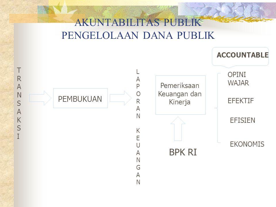 AKUNTABILITAS PUBLIK PENGELOLAAN DANA PUBLIK TRANSAKSITRANSAKSI PEMBUKUAN Pemeriksaan Keuangan dan Kinerja LAPORAN KEUANGANLAPORAN KEUANGAN OPINI WAJA