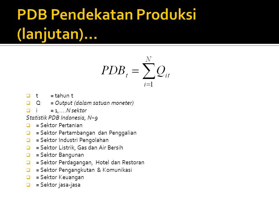  t = tahun t  Q = Output (dalam satuan moneter)  i = 1,....N sektor Statistik PDB Indonesia, N=9  = Sektor Pertanian  = Sektor Pertambangan dan Penggalian  = Sektor Industri Pengolahan  = Sektor Listrik, Gas dan Air Bersih  = Sektor Bangunan  = Sektor Perdagangan, Hotel dan Restoran  = Sektor Pengangkutan & Komunikasi  = Sektor Keuangan  = Sektor jasa-jasa