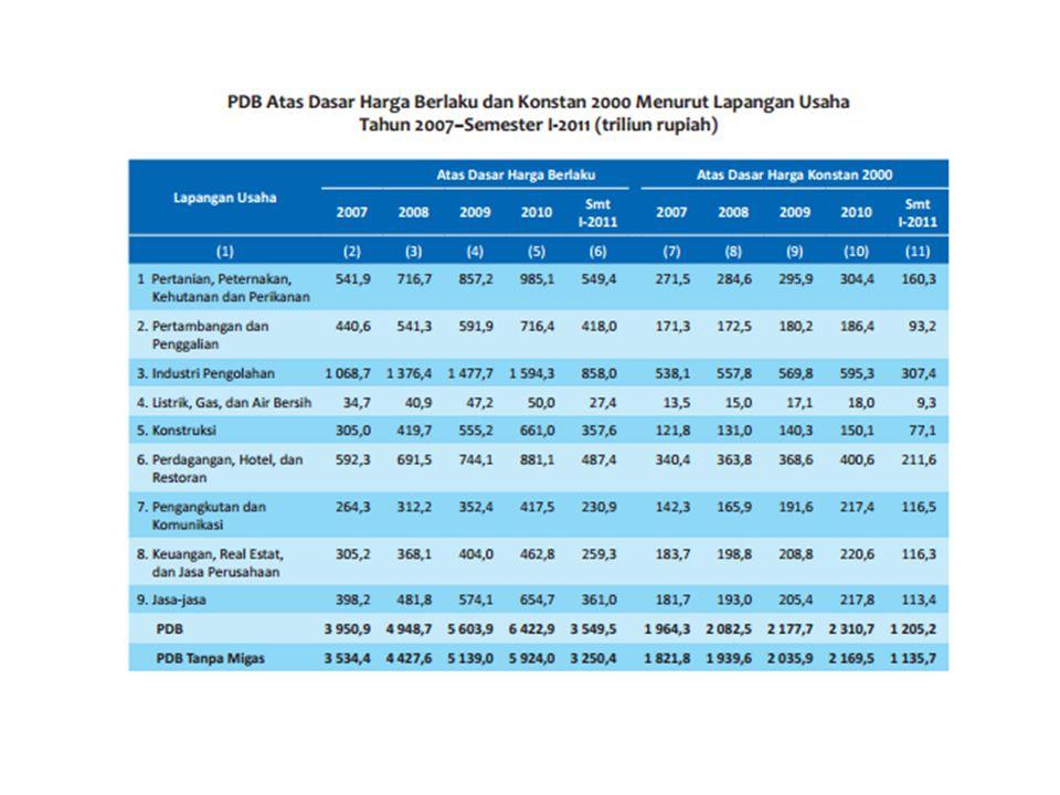  Pertumbuhan PDB dimana PRB t = PDB atas dasar harga konstan pada tahun t PDB t-1 = PDB atas dasar harga konstan pada tahun t-1 (tahun sebelumnya)
