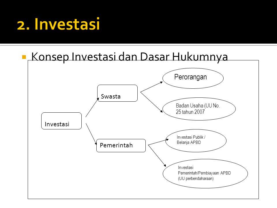  Konsep Investasi dan Dasar Hukumnya Investasi Pemerintah Swasta Perorangan Badan Usaha (UU No.