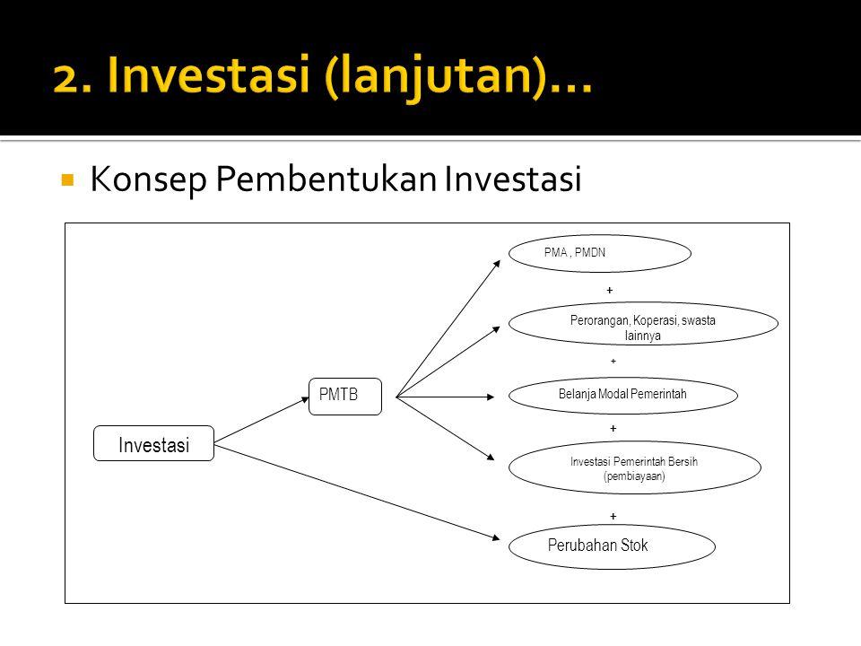  Konsep Pembentukan Investasi Investasi PMTB PMA, PMDN Perorangan, Koperasi, swasta lainnya Belanja Modal Pemerintah Investasi Pemerintah Bersih (pembiayaan) Perubahan Stok + + + +