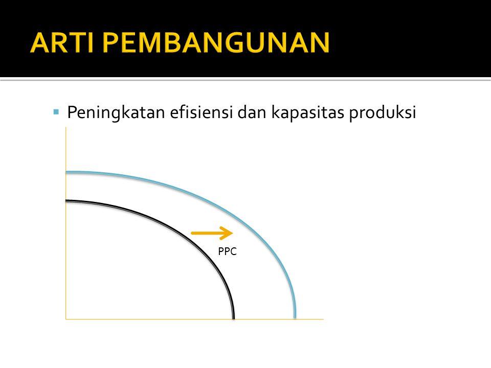 Peningkatan efisiensi dan kapasitas produksi PPC