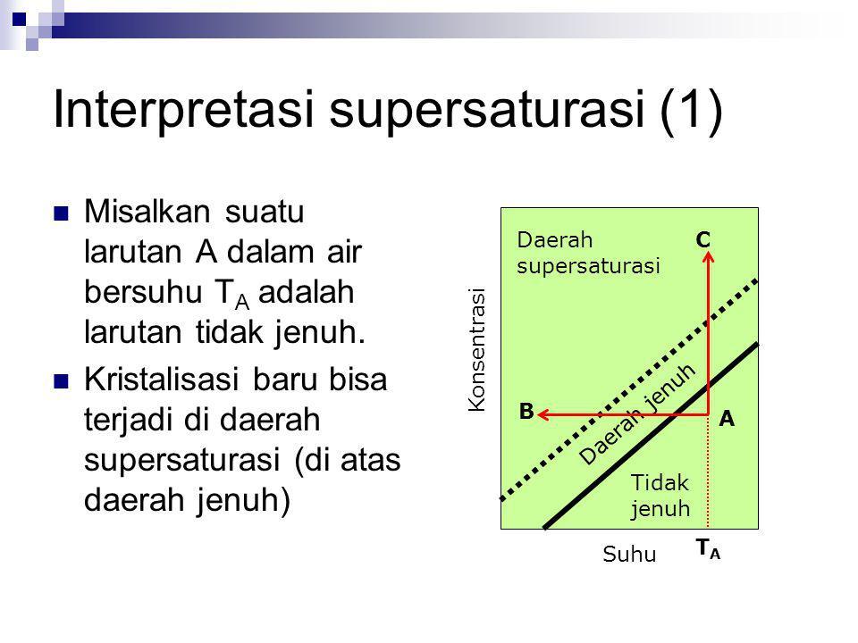 Interpretasi supersaturasi (1) Misalkan suatu larutan A dalam air bersuhu T A adalah larutan tidak jenuh. Kristalisasi baru bisa terjadi di daerah sup