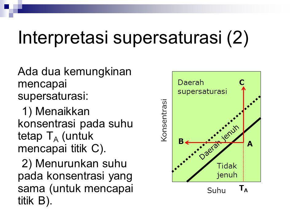 Interpretasi supersaturasi (2) Ada dua kemungkinan mencapai supersaturasi: 1) Menaikkan konsentrasi pada suhu tetap T A (untuk mencapai titik C). 2) M