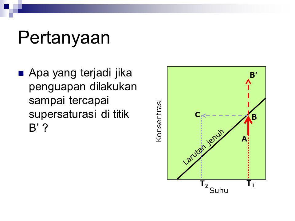 Pertanyaan Apa yang terjadi jika penguapan dilakukan sampai tercapai supersaturasi di titik B' ? Konsentrasi Suhu Larutan jenuh A B C T2T2 T1T1 B'