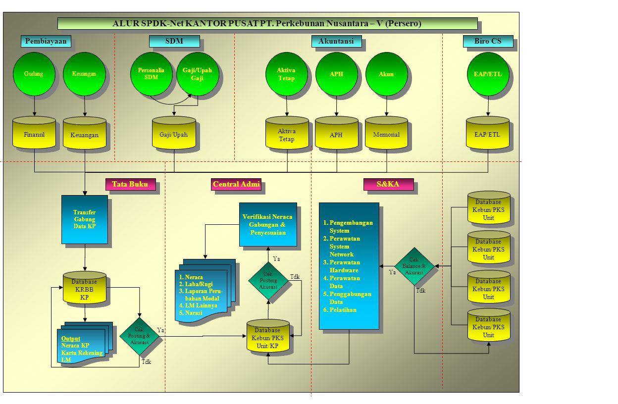 1 SDM/ Personalia 2 Gaji/Upah 3 Keuangan 5 Produksi di KEBUN/PKS 4 Akuntansi Personalia informasi kepegawaian SKEP Data Kepegawaian Gaji Karyawan Formulasi, Absen,Hasil Kerja Potongan, Tunjangan Lain- Lain SKep daftar gaji/upah Keuangan SPP Gaji/ Upah Jurnal Gaji/Upah Jurnal Keuangan Produksi Pembagi Harga Pokok Pengesahan Adm/Man/ Kep.Unit SPP Lain-Lain Dokumen Produksi Kebun Jurnal Lain-lain Akuntansi Kebun/ Unit 6 BarangBahan Dokumen Barang-Bahan SPP Barang Bahan Barang- Bahan Transfer Data Transfer Data 7 Aktiva Tetap informasi keuangan informasi Barang Bahan informasi Produksi Laporan Manajemen Mutasi Aktiva Tetap Informasi Aktiva Tetap Aktiva Tetap Jurnal Aktiva Tetap Biaya EAP Biaya EAP 8 Slip EAP Biaya EAP Alokasi EAP DATA FLOW DIAGRAM SPDK-NET KEBUN/PKS/UNIT