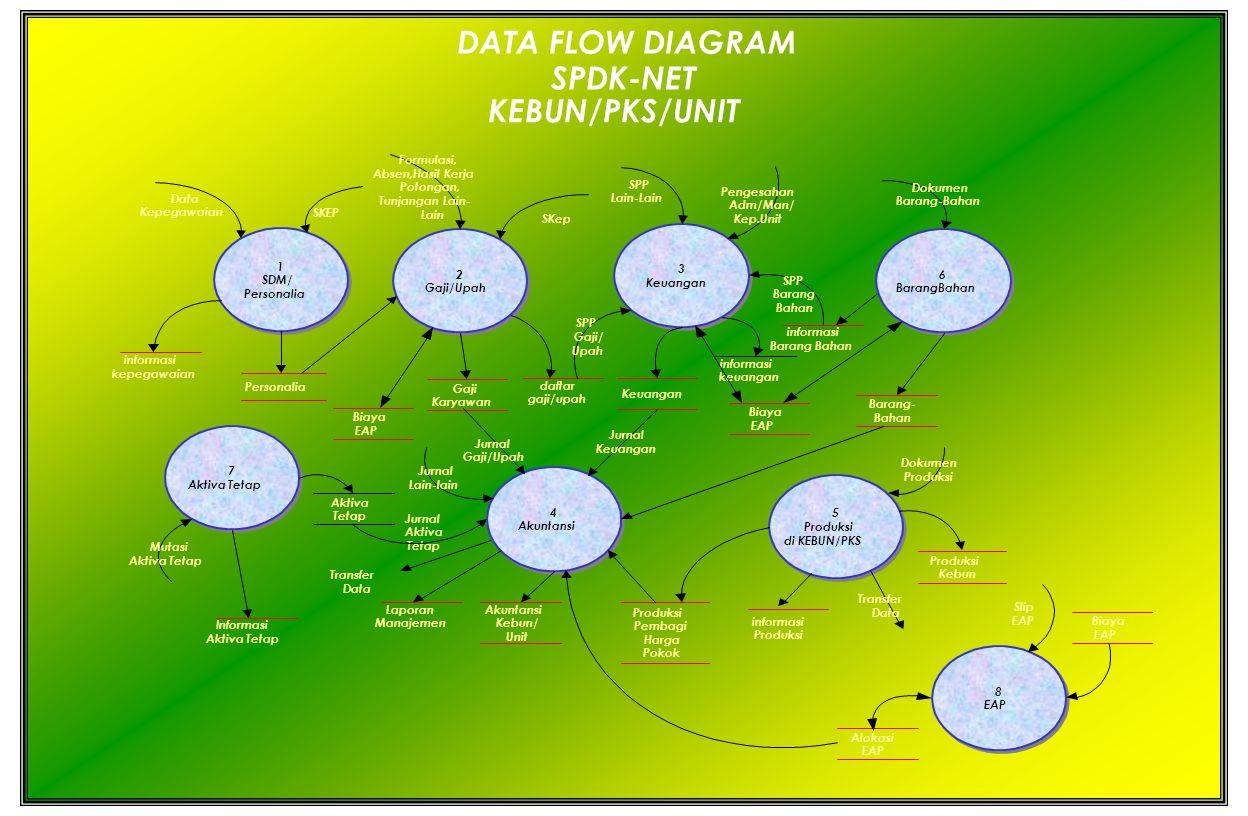 1 SDM/ Personalia 2 Gaji/Upah 3 Keuangan 5 Produksi di KEBUN/PKS 4 Akuntansi Personalia informasi kepegawaian SKEP Data Kepegawaian Gaji Karyawan Form