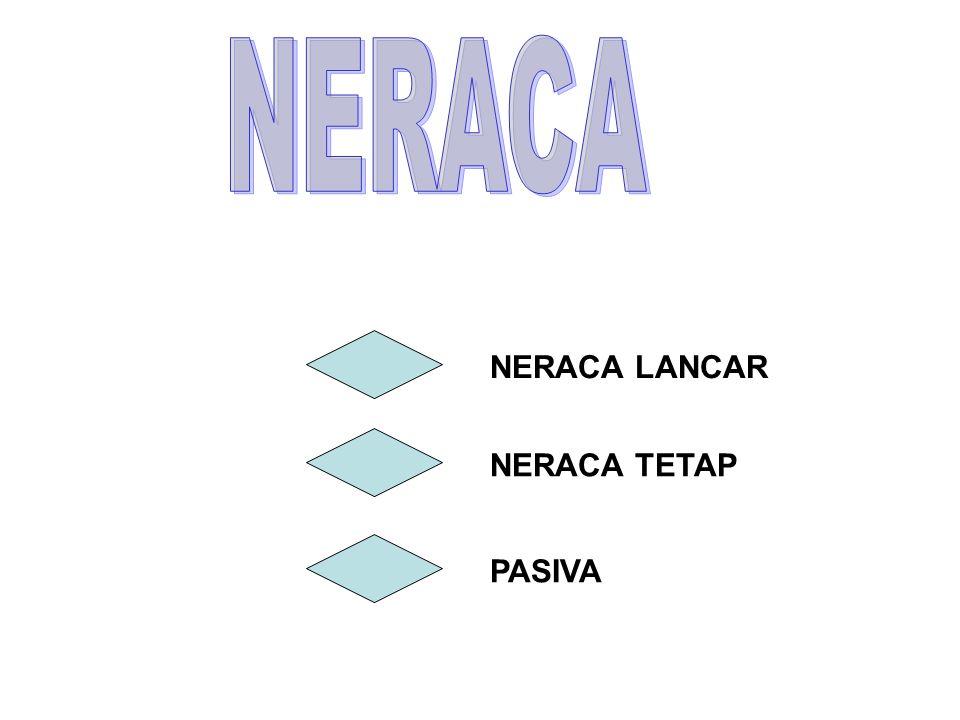 NERACA LANCAR NERACA TETAP PASIVA