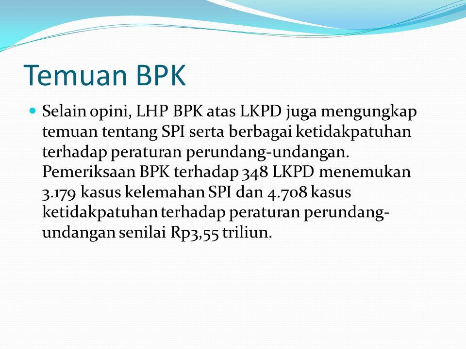 Temuan BPK Selain opini, LHP BPK atas LKPD juga mengungkap temuan tentang SPI serta berbagai ketidakpatuhan terhadap peraturan perundang-undangan. Pem