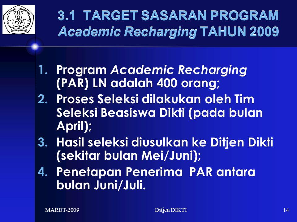 MARET-2009Ditjen DIKTI14 3.1 TARGET SASARAN PROGRAM Academic Recharging TAHUN 2009 1.Program Academic Recharging (PAR) LN adalah 400 orang; 2.Proses Seleksi dilakukan oleh Tim Seleksi Beasiswa Dikti (pada bulan April); 3.Hasil seleksi diusulkan ke Ditjen Dikti (sekitar bulan Mei/Juni); 4.Penetapan Penerima PAR antara bulan Juni/Juli.