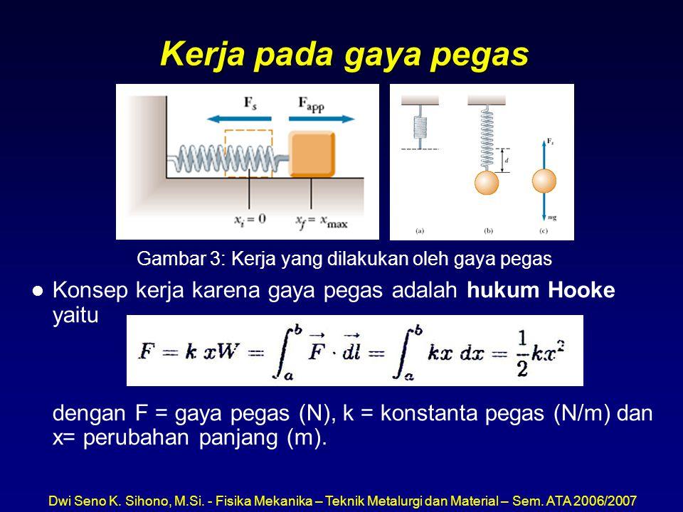 Dwi Seno K. Sihono, M.Si. - Fisika Mekanika – Teknik Metalurgi dan Material – Sem. ATA 2006/2007 Kerja pada gaya pegas Gambar 3: Kerja yang dilakukan