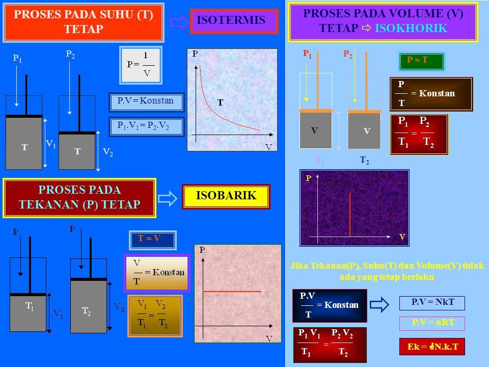 Hukum Boyle - Gay Lussac : Apabila dalam suatu proses variable gas tidak ada yang dibuat tetap (konstan) ISOKHORIK.