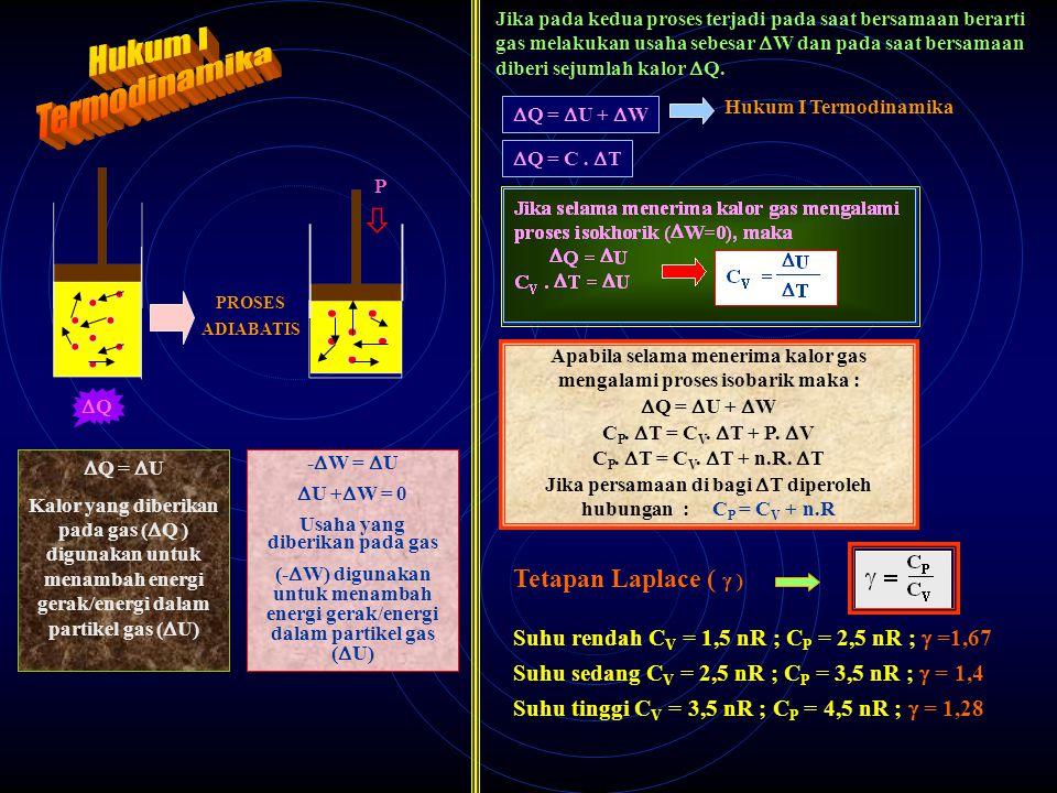  HUBUNGAN ANTARA KALOR DAN ENERGI MEKANIK  TENTANG PERPINDAHAN ENERGI SAAT SISTEM MENGALAMI PROSES TERMODINAMIKA DARI SUATU KEADAAN KE KEADAAN LAIN PROSES TERMODINAMIKA PROSES ISOBARIK V2V2 V1V1 P W = P  V W = P (V 2 - V 1 ) USAHA YANG DILAKUKAN GAS PROSES ISOKHORIK PROSES ISOTERMIS V 2 = V 1 W = P  V W = P (V 2 - V 1 ) W = 0 PROSES ADIABATIK W = n.C P (T 1 – T 2 ) n = jumlah molekul R = tetapan gas umum = 8,314x10 3 J/Mol K Cp = Kapasitas kalor pd suhu tetap KAPASITAS KALOR GAS Pada Volume tetap (C V ) Untuk gas MONOATOMIK CV CV = 3/2n.R Untuk gas DIATOMIK SUHU rendah ( T <100 K) C P = 5/2 n.R SUHU sedang ( 5000 <T >100 K) C V = 5/2 n.R SUHU tinggi ( T>5000 K) C V = 7/2 n.R Pada Tekanan tetap (C P ) Untuk gas MONOATOMIK C P = 5/2 n.R Untuk gas DIATOMIK SUHU rendah ( T <100 K) C V = 3/2 n.R SUHU sedang ( 5000 <T >100 K) C P = 7/2 n.R SUHU tinggi ( T>5000 K) C P = 9/2 n.R