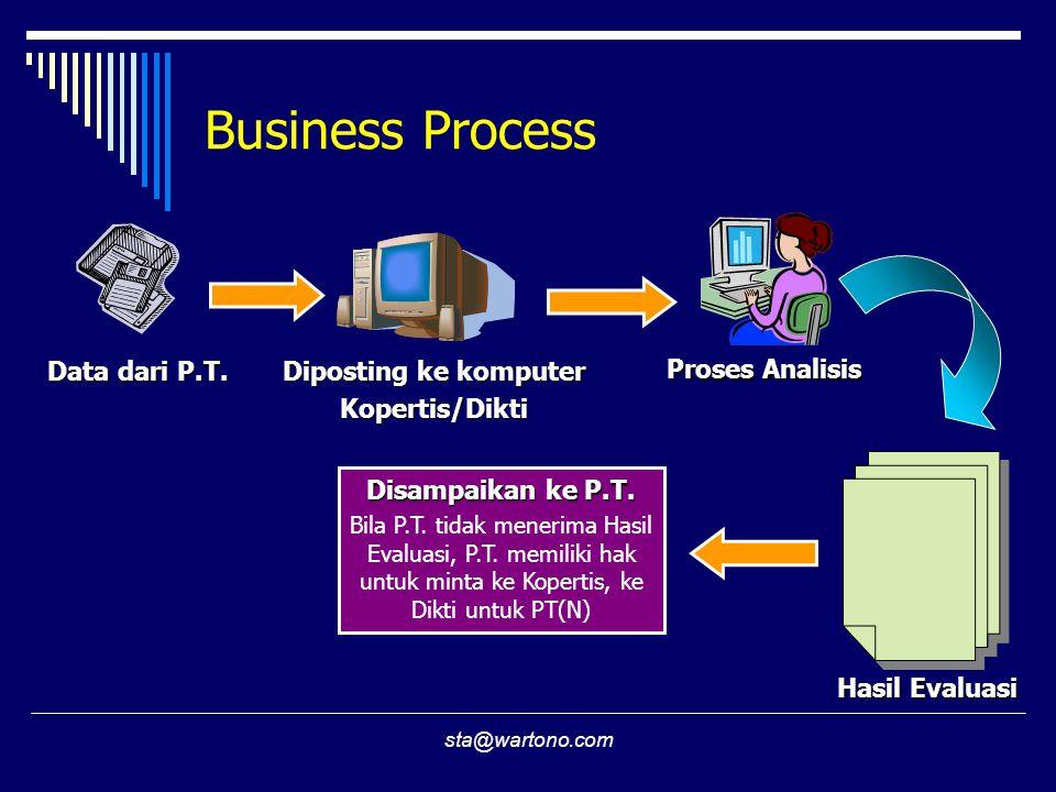 sta@wartono.com Business Process Data dari P.T. Diposting ke komputer Kopertis/Dikti Proses Analisis Hasil Evaluasi Disampaikan ke P.T. Bila P.T. tida