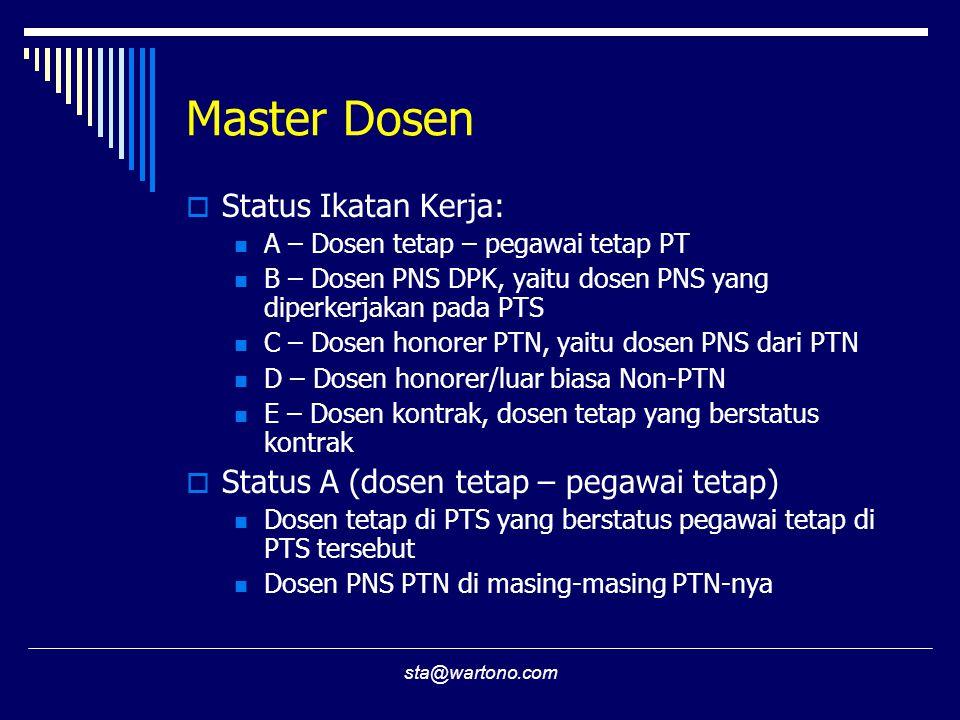 sta@wartono.com Master Dosen  Status Ikatan Kerja: A – Dosen tetap – pegawai tetap PT B – Dosen PNS DPK, yaitu dosen PNS yang diperkerjakan pada PTS