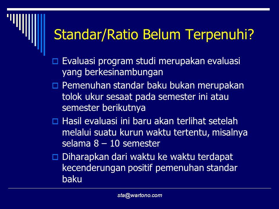 sta@wartono.com Standar/Ratio Belum Terpenuhi?  Evaluasi program studi merupakan evaluasi yang berkesinambungan  Pemenuhan standar baku bukan merupa