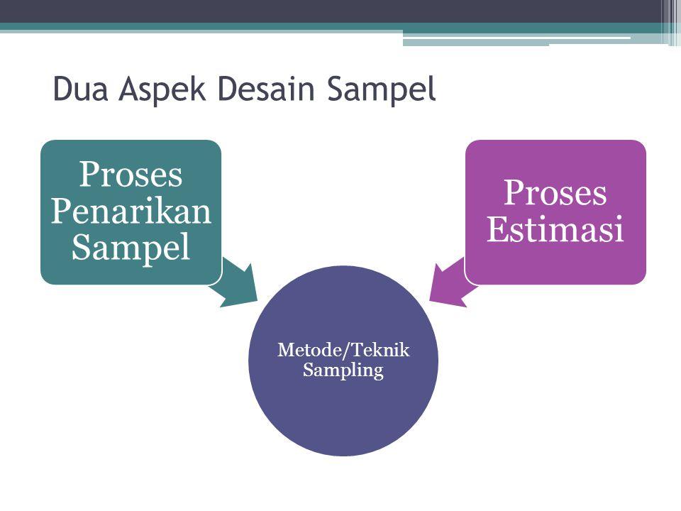 Hal yg perlu diperhatikan dalam Penentuan desain sampel cara penarikan sampel (probability, non probability, experimental design) ukuran sampel, estimasi, varian hubungan unit sampling, unit listing, unit observasi, unit analisis