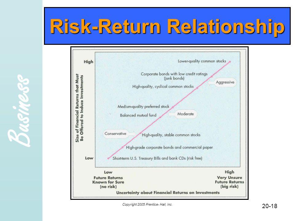Business Copyright 2005 Prentice- Hall, Inc. 20-18 Risk-Return Relationship