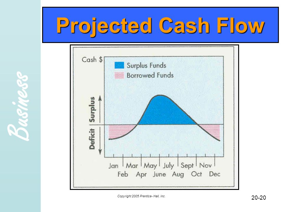 Business Copyright 2005 Prentice- Hall, Inc. 20-20 Projected Cash Flow