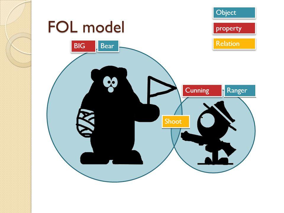 FOL model Object Bear Ranger property Relation Shoot BIG Cunning