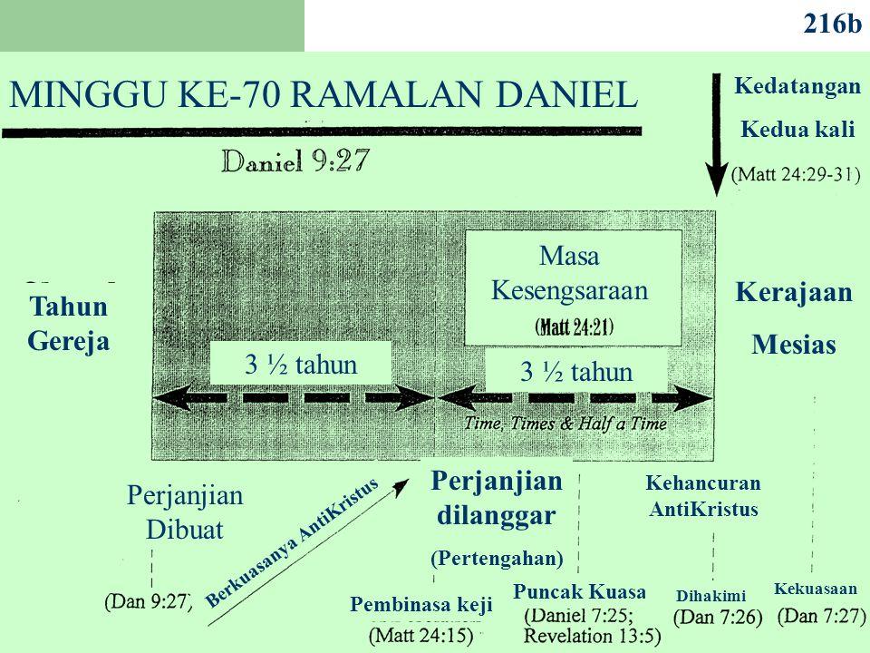 216b MINGGU KE-70 RAMALAN DANIEL Kedatangan Kedua kali Tahun Gereja Kerajaan Mesias Perjanjian Dibuat Perjanjian dilanggar (Pertengahan) Masa Kesengsaraan Pembinasa keji Perjanjian Dibuat Puncak Kuasa Kehancuran AntiKristus Berkuasanya AntiKristus 3 ½ tahun Dihakimi Kekuasaan