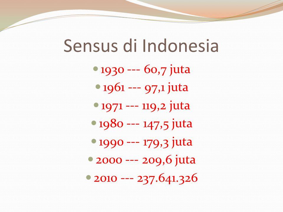 Sensus di Indonesia 1930 --- 60,7 juta 1961 --- 97,1 juta 1971 --- 119,2 juta 1980 --- 147,5 juta 1990 --- 179,3 juta 2000 --- 209,6 juta 2010 --- 237