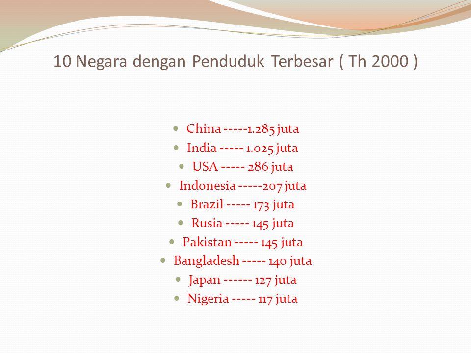 10 Negara dengan Penduduk Terbesar ( Th 2000 ) China -----1.285 juta India ----- 1.025 juta USA ----- 286 juta Indonesia -----207 juta Brazil ----- 17