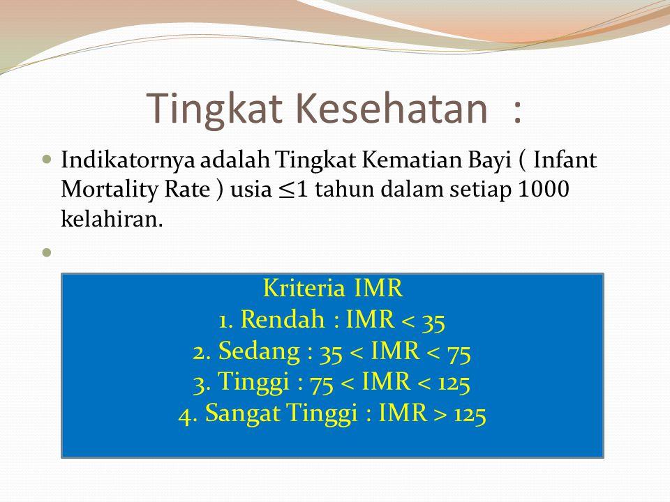 Tingkat Kesehatan : Indikatornya adalah Tingkat Kematian Bayi ( Infant Mortality Rate ) usia ≤1 tahun dalam setiap 1000 kelahiran. Kriteria IMR 1. Ren