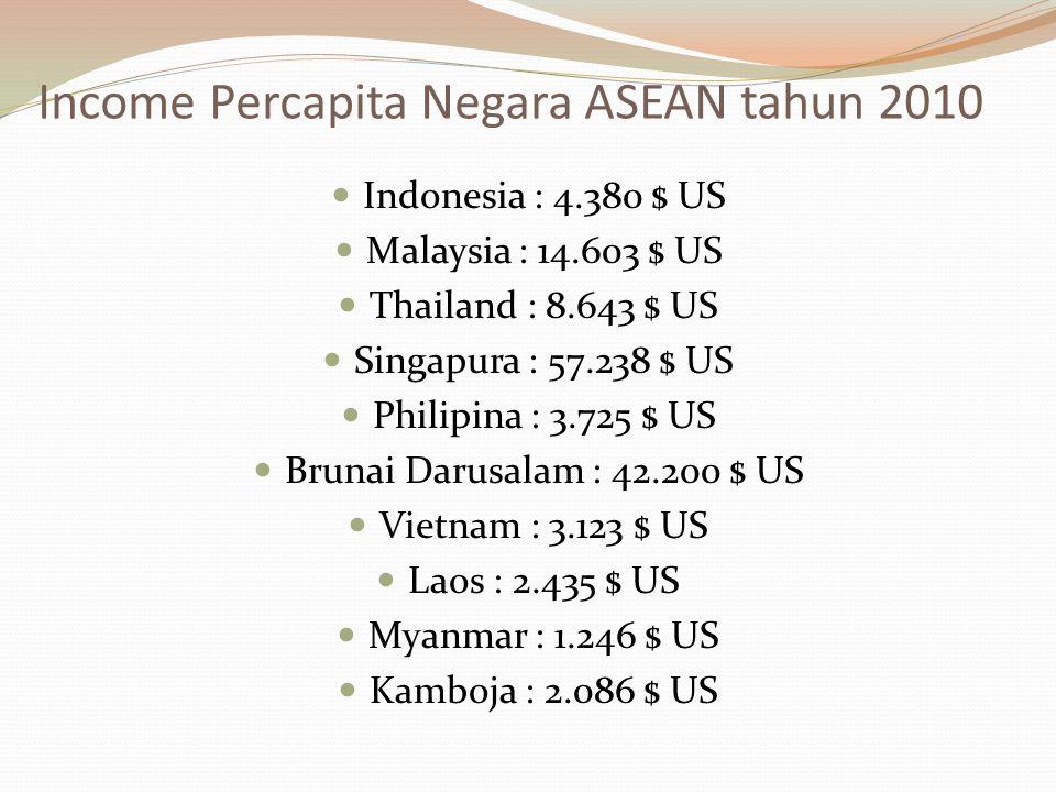 Income Percapita Negara ASEAN tahun 2010 Indonesia : 4.380 $ US Malaysia : 14.603 $ US Thailand : 8.643 $ US Singapura : 57.238 $ US Philipina : 3.725