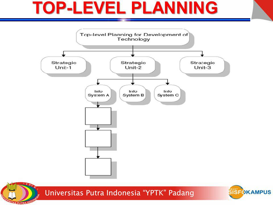 TOP-LEVEL PLANNING