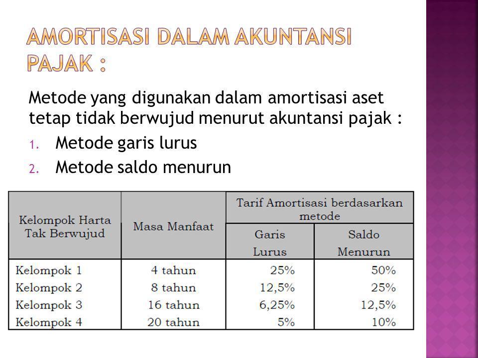Metode yang digunakan dalam amortisasi aset tetap tidak berwujud menurut akuntansi pajak : 1. Metode garis lurus 2. Metode saldo menurun