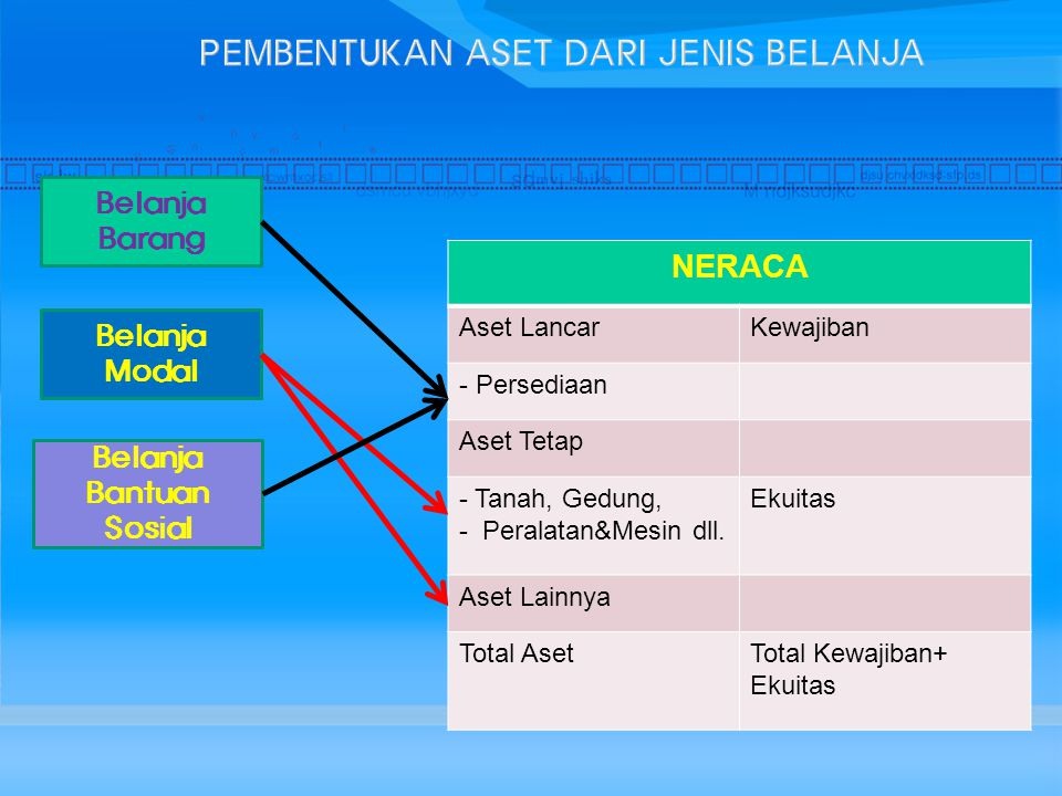 NERACA Aset LancarKewajiban - Persediaan Aset Tetap - Tanah, Gedung, - Peralatan&Mesin dll. Ekuitas Aset Lainnya Total AsetTotal Kewajiban+ Ekuitas Be