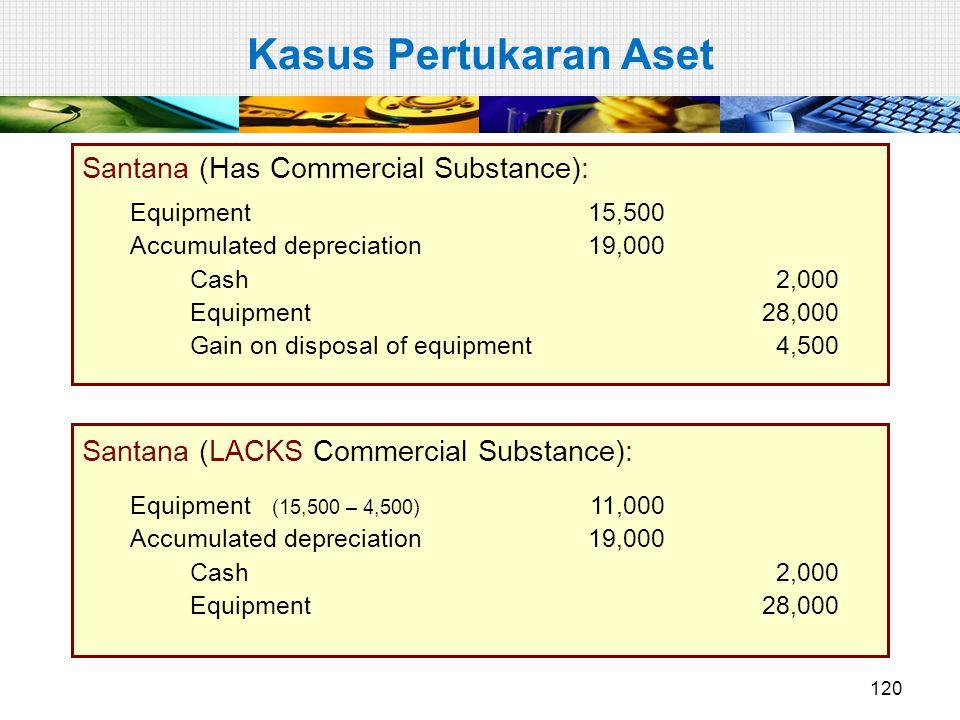 Santana (Has Commercial Substance): Equipment 15,500 Accumulated depreciation19,000 Cash2,000 Equipment28,000 Gain on disposal of equipment4,500 Santa