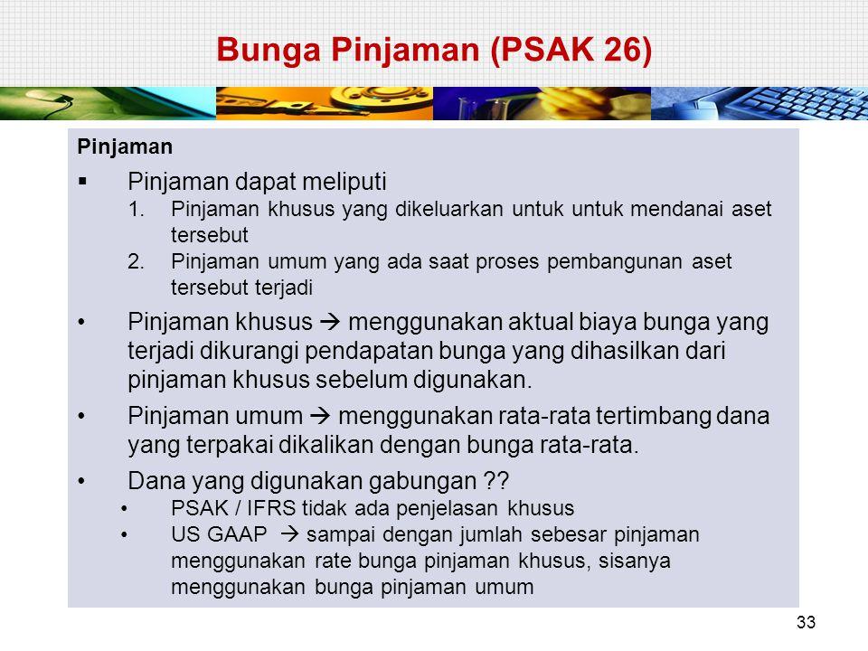Bunga Pinjaman (PSAK 26) Pinjaman  Pinjaman dapat meliputi 1.Pinjaman khusus yang dikeluarkan untuk untuk mendanai aset tersebut 2.Pinjaman umum yang