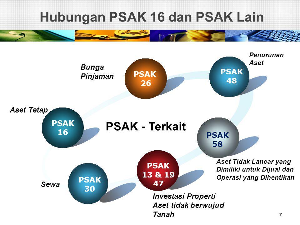 Hubungan PSAK 16 dan PSAK Lain PSAK 16 PSAK 26 PSAK 48 PSAK 58 PSAK 30 PSAK - Terkait PSAK 13 & 19 47 Penurunan Aset Aset Tidak Lancar yang Dimiliki u