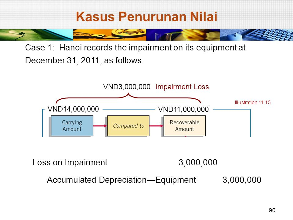 Case 1: Hanoi records the impairment on its equipment at December 31, 2011, as follows. Illustration 11-15 VND14,000,000 VND11,000,000 VND3,000,000 Im