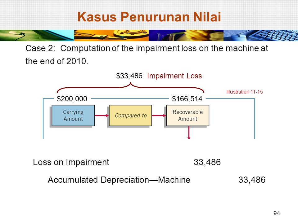 Case 2: Computation of the impairment loss on the machine at the end of 2010. Illustration 11-15 $200,000$166,514 Unknown$166,514 $33,486 Impairment L
