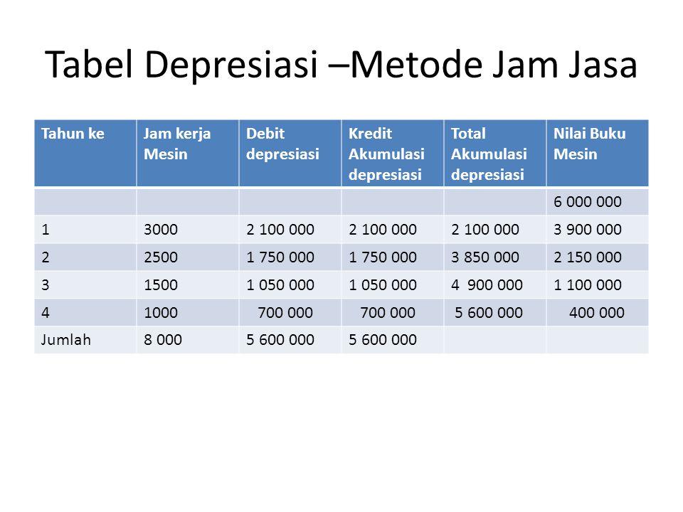 Tabel Depresiasi –Metode Jam Jasa Tahun keJam kerja Mesin Debit depresiasi Kredit Akumulasi depresiasi Total Akumulasi depresiasi Nilai Buku Mesin 6 0