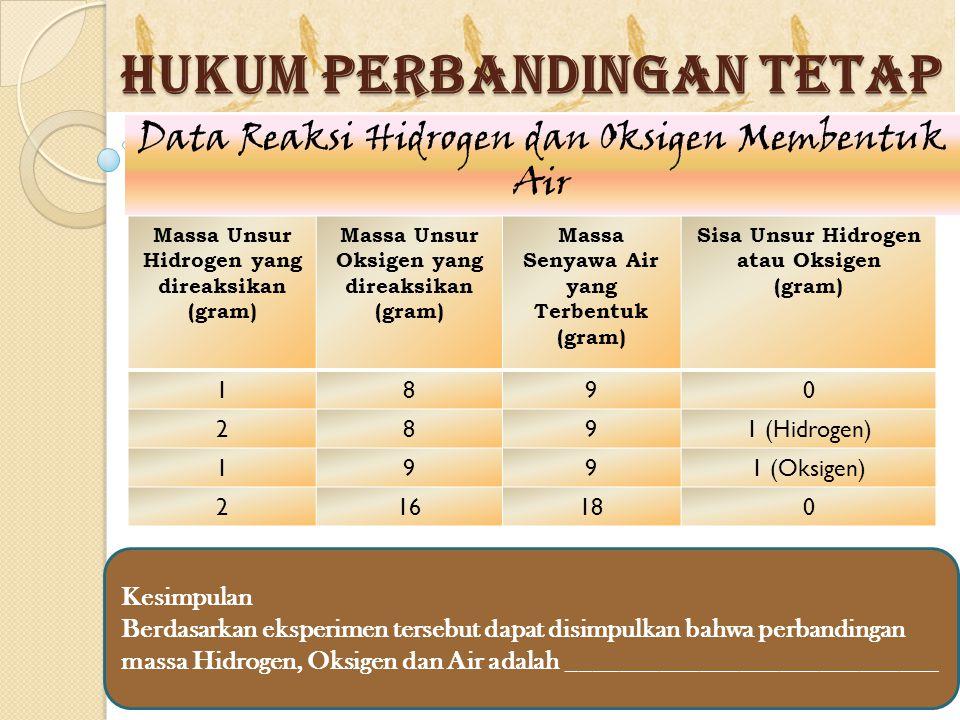 HUKUM PERBANDINGAN TETAP Massa Unsur Hidrogen yang direaksikan (gram) Massa Unsur Oksigen yang direaksikan (gram) Massa Senyawa Air yang Terbentuk (gr