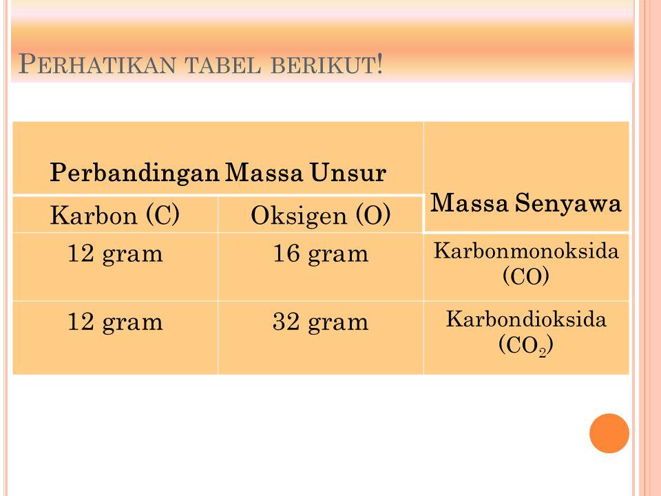 P ERHATIKAN TABEL BERIKUT ! Perbandingan Massa Unsur Massa Senyawa Karbon (C)Oksigen (O) 12 gram16 gram Karbonmonoksida (CO) 12 gram32 gram Karbondiok