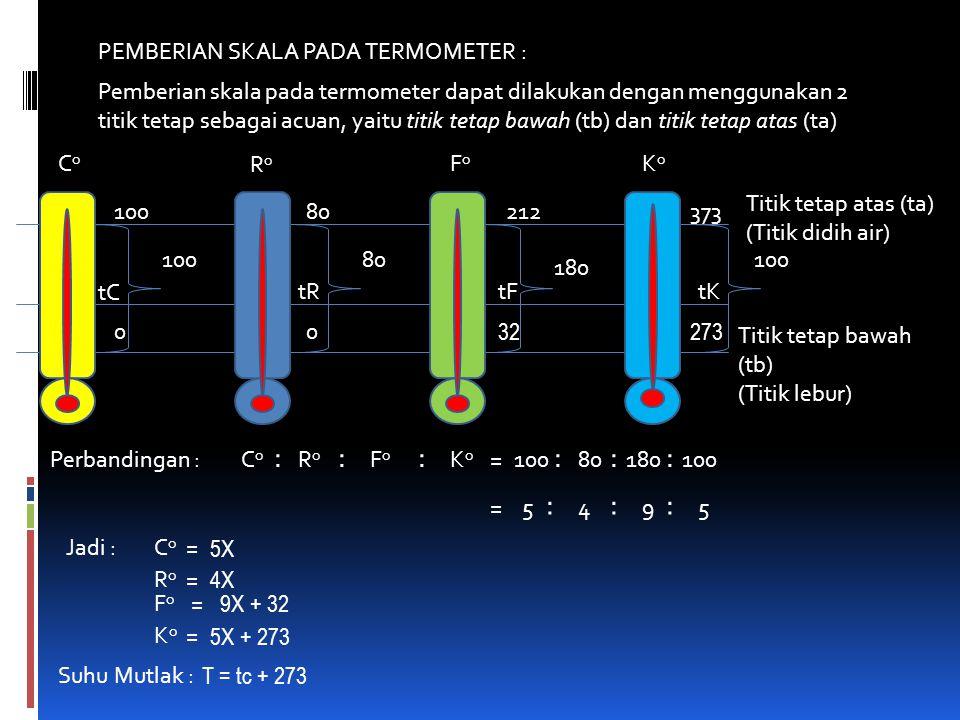PEMBERIAN SKALA PADA TERMOMETER : Pemberian skala pada termometer dapat dilakukan dengan menggunakan 2 titik tetap sebagai acuan, yaitu titik tetap bawah (tb) dan titik tetap atas (ta) Titik tetap atas (ta) (Titik didih air) Titik tetap bawah (tb) (Titik lebur) 100 CoCo 80212373 RoRo FoFo KoKo 00 32273 10080 180 100 tC tRtFtK Perbandingan : 10080180100 ::: =CoCo RoRo FoFo KoKo ::: =5495 ::: Jadi : CoCo = 5X RoRo = 4X FoFo = 9X + 32 KoKo = 5X + 273 Suhu Mutlak : T = tc + 273
