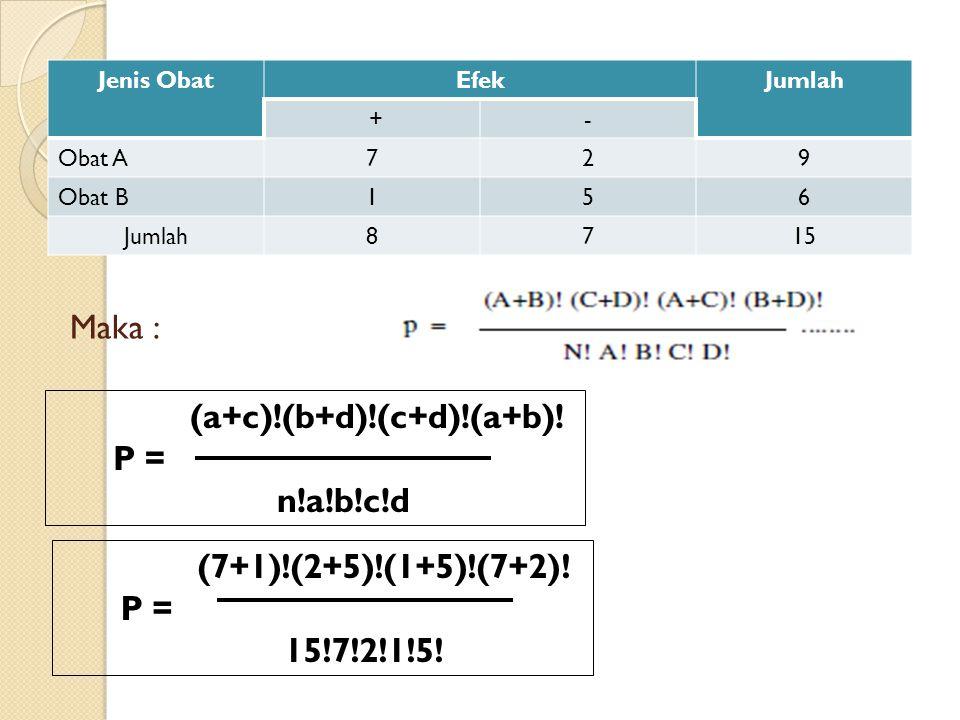 Maka : Jenis ObatEfekJumlah +- Obat A729 Obat B156 Jumlah8715 (a+c)!(b+d)!(c+d)!(a+b)! P = n!a!b!c!d (7+1)!(2+5)!(1+5)!(7+2)! P = 15!7!2!1!5!