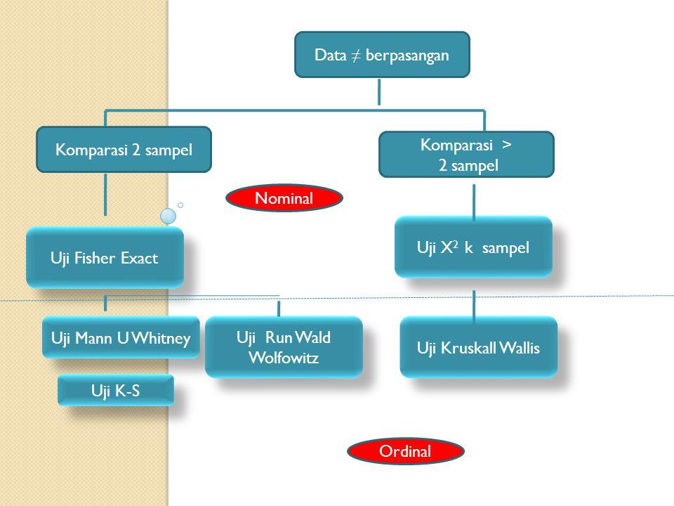 Data ≠ berpasangan Uji X 2 k sampel Komparasi 2 sampel Komparasi > 2 sampel Uji Fisher Exact Uji Kruskall Wallis Nominal Ordinal Uji Mann U Whitney Uj