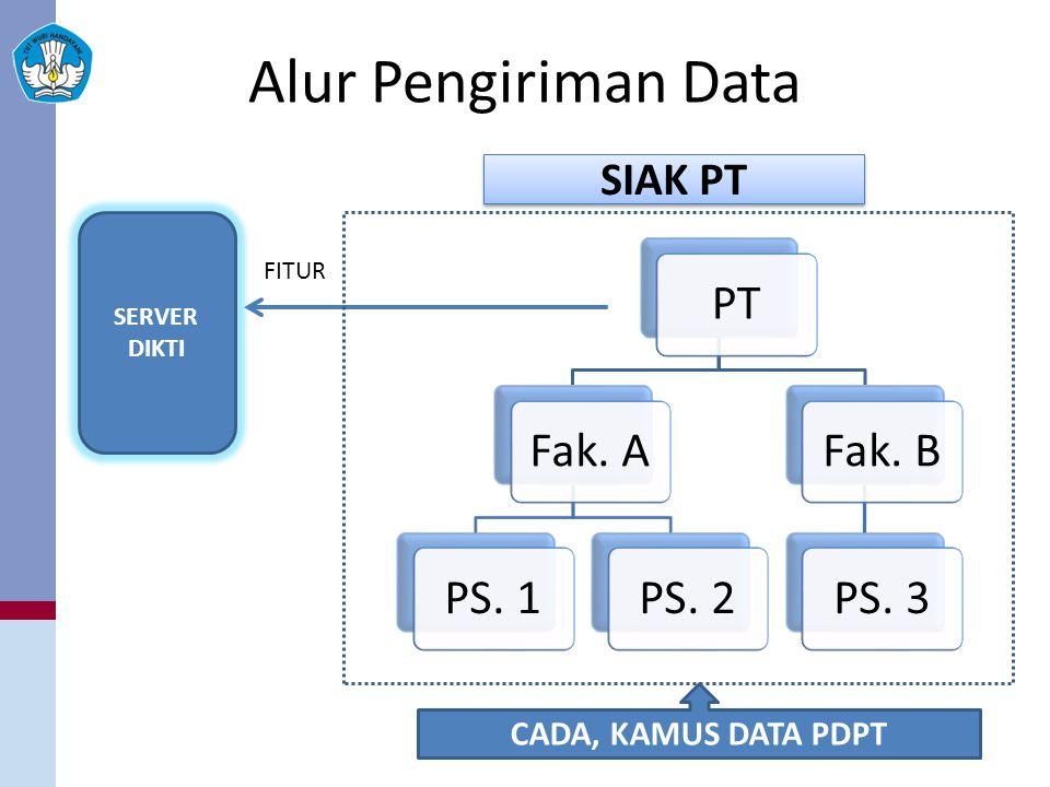 Alur Pengiriman Data PTFak. APS. 1PS. 2Fak. BPS. 3 SERVER DIKTI FITUR SIAK PT CADA, KAMUS DATA PDPT