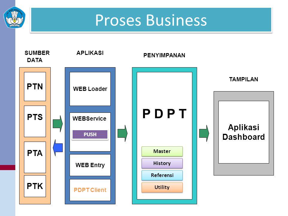Proses Business PTN PTS WEB Loader WEBService P D P T Aplikasi Dashboard DATA PUSH Utility Referensi History Master SUMBERAPLIKASI PTK PENYIMPANAN TAM