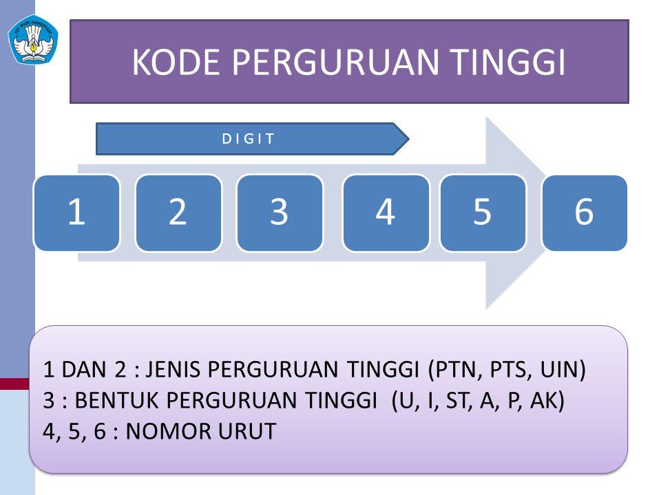 KODE PERGURUAN TINGGI 123456 1 DAN 2 : JENIS PERGURUAN TINGGI (PTN, PTS, UIN) 3 : BENTUK PERGURUAN TINGGI (U, I, ST, A, P, AK) 4, 5, 6 : NOMOR URUT 1