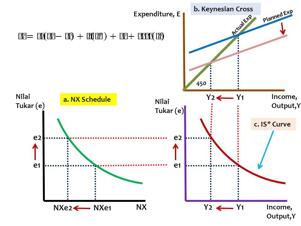 e1 e2 e1 e2 NXe1NXe2 Y1Y2 Y1Y2 Actual Exp Planned Exp 450 Nilai Tukar (e) Nilai Tukar (e) NX Income, Output,Y Income, Output,Y Expenditure, E a. NX Sc