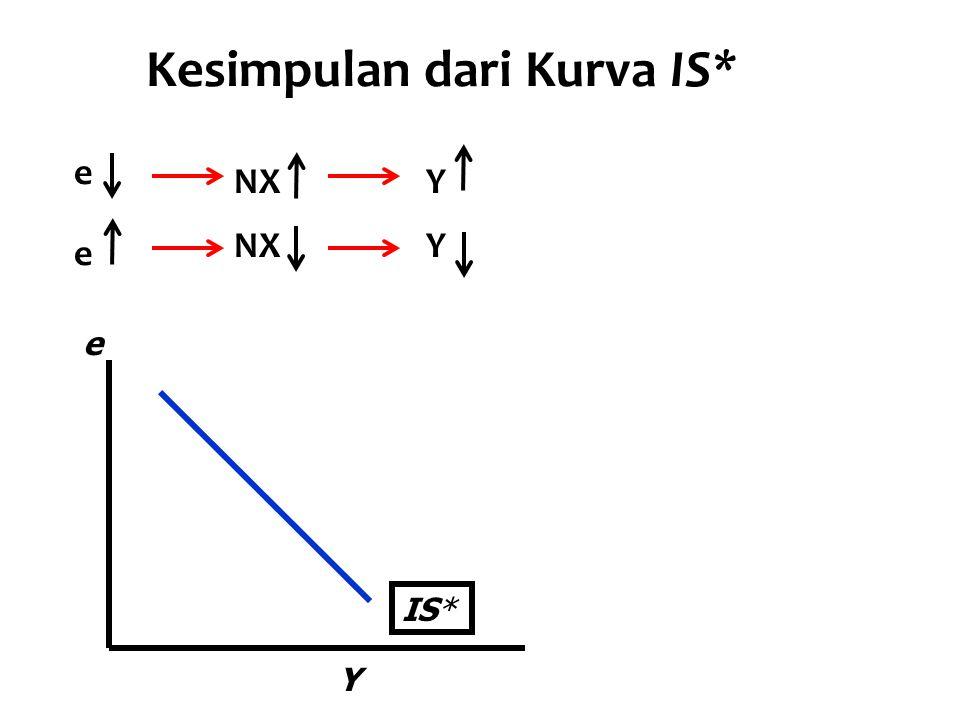 Kesimpulan dari Kurva IS* Y e IS* e NXY e Y