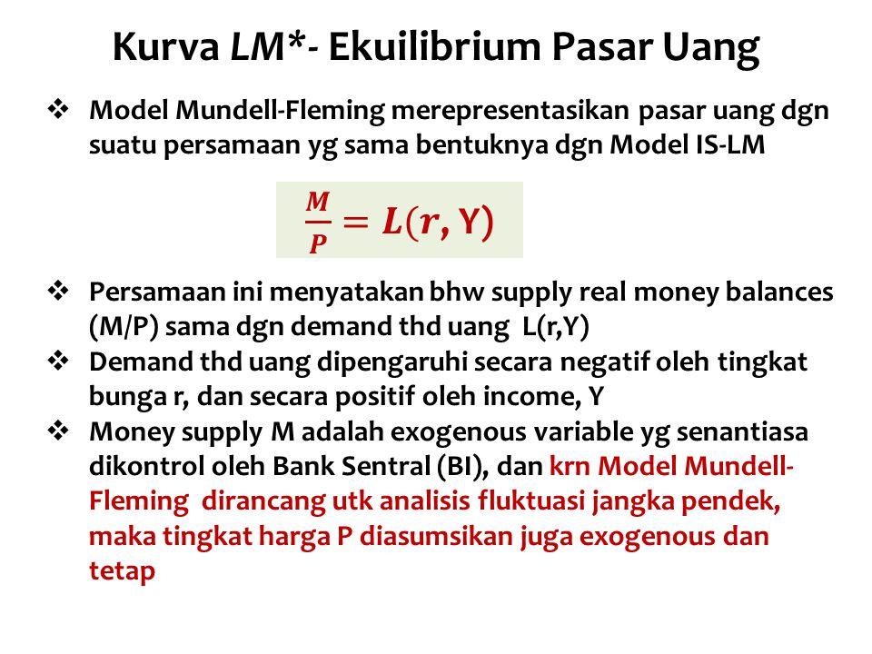 Kurva LM*- Ekuilibrium Pasar Uang  Model Mundell-Fleming merepresentasikan pasar uang dgn suatu persamaan yg sama bentuknya dgn Model IS-LM  Persama